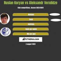 Ruslan Koryan vs Aleksandr Verulidze h2h player stats