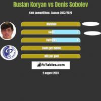 Ruslan Koryan vs Denis Sobolev h2h player stats