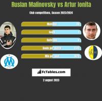 Ruslan Malinovsky vs Artur Ionita h2h player stats