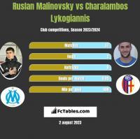Ruslan Malinovsky vs Charalambos Lykogiannis h2h player stats