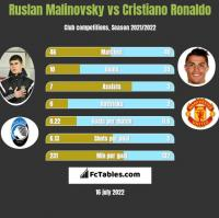 Ruslan Malinovsky vs Cristiano Ronaldo h2h player stats