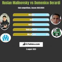 Ruslan Malinovsky vs Domenico Berardi h2h player stats