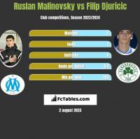 Ruslan Malinovsky vs Filip Djuricic h2h player stats