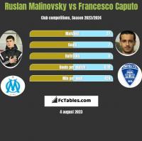 Ruslan Malinovsky vs Francesco Caputo h2h player stats