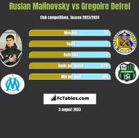 Ruslan Malinovsky vs Gregoire Defrel h2h player stats