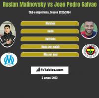 Ruslan Malinovsky vs Joao Pedro Galvao h2h player stats