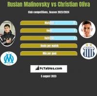 Ruslan Malinovsky vs Christian Oliva h2h player stats
