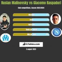 Ruslan Malinovsky vs Giacomo Raspadori h2h player stats