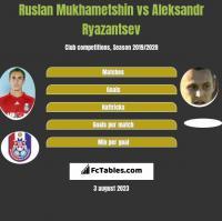 Ruslan Mukhametshin vs Aleksandr Riazancew h2h player stats