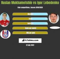 Ruslan Mukhametshin vs Igor Lebedenko h2h player stats