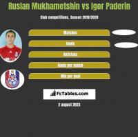 Ruslan Mukhametshin vs Igor Paderin h2h player stats
