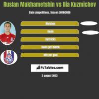 Ruslan Mukhametshin vs Ilia Kuzmichev h2h player stats