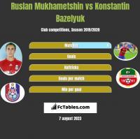 Ruslan Mukhametshin vs Konstantin Bazeljuk h2h player stats
