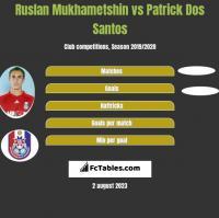 Ruslan Mukhametshin vs Patrick Dos Santos h2h player stats