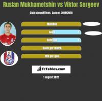 Ruslan Mukhametshin vs Viktor Sergeev h2h player stats