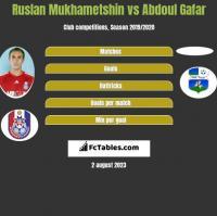 Ruslan Mukhametshin vs Abdoul Gafar h2h player stats