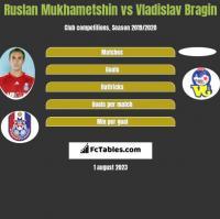 Ruslan Mukhametshin vs Vladislav Bragin h2h player stats