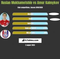 Ruslan Mukhametshin vs Amur Kalmykov h2h player stats