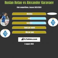 Ruslan Rotan vs Alexander Karavaev h2h player stats