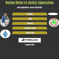 Ruslan Rotan vs Andriy Zaporozhan h2h player stats
