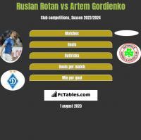 Ruslan Rotan vs Artem Gordienko h2h player stats