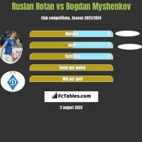 Ruslan Rotan vs Bogdan Myshenkov h2h player stats
