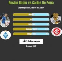Ruslan Rotan vs Carlos De Pena h2h player stats