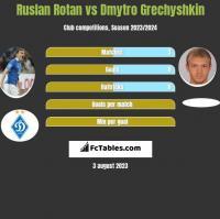 Ruslan Rotan vs Dmytro Grechyshkin h2h player stats