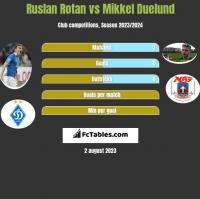 Ruslan Rotan vs Mikkel Duelund h2h player stats