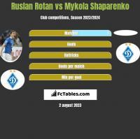 Ruslan Rotan vs Mykola Shaparenko h2h player stats