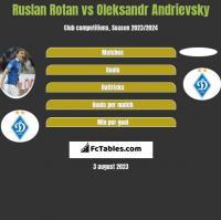 Ruslan Rotan vs Oleksandr Andrievsky h2h player stats