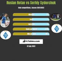 Ruslan Rotan vs Serhiy Sydorchuk h2h player stats