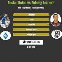 Ruslan Rotan vs Sidcley Ferreira h2h player stats