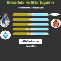 Ruslan Rotan vs Viktor Tsigankov h2h player stats