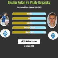 Ruslan Rotan vs Vitaly Buyalsky h2h player stats