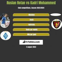 Ruslan Rotan vs Kadri Mohammed h2h player stats