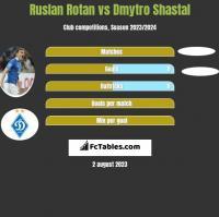 Ruslan Rotan vs Dmytro Shastal h2h player stats