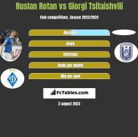 Ruslan Rotan vs Giorgi Tsitaishvili h2h player stats