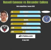 Russell Canouse vs Alexander Callens h2h player stats