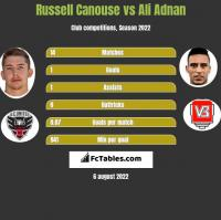 Russell Canouse vs Ali Adnan h2h player stats