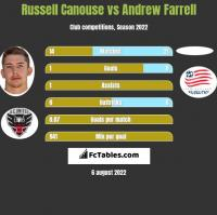 Russell Canouse vs Andrew Farrell h2h player stats