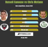 Russell Canouse vs Chris McCann h2h player stats