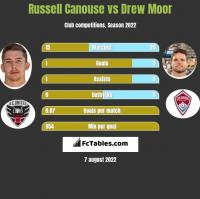 Russell Canouse vs Drew Moor h2h player stats