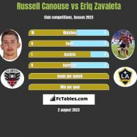 Russell Canouse vs Eriq Zavaleta h2h player stats