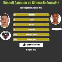 Russell Canouse vs Giancarlo Gonzalez h2h player stats
