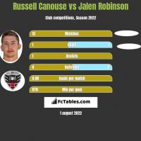 Russell Canouse vs Jalen Robinson h2h player stats