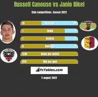 Russell Canouse vs Janio Bikel h2h player stats