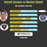 Russell Canouse vs Maxime Chanot h2h player stats