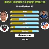 Russell Canouse vs Ronald Matarrita h2h player stats