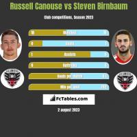 Russell Canouse vs Steven Birnbaum h2h player stats